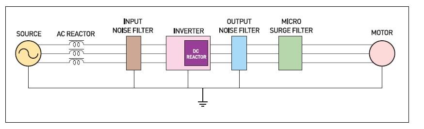 电源滤波器的基本原理和常用标准